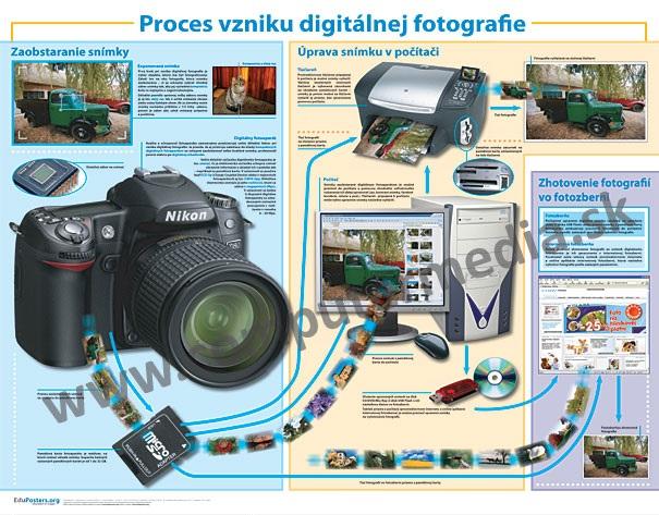 Proces vzniku digitálnej fotografie