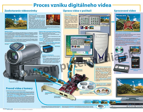 Proces vzniku digitálneho videa