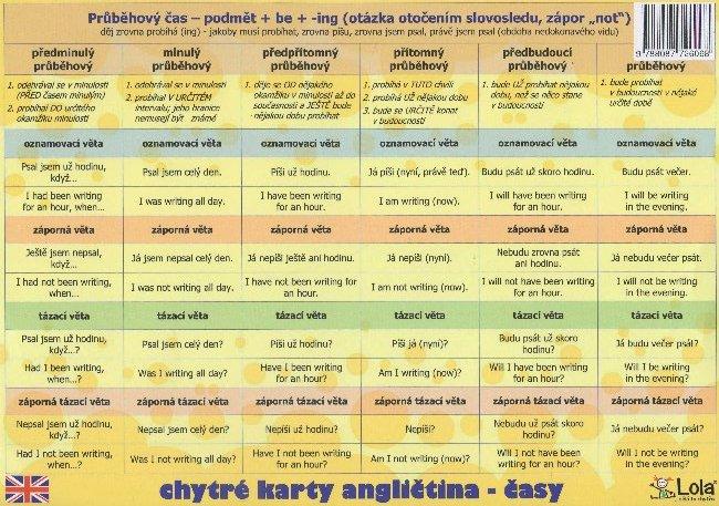 Chytré karty: Angličtina časy